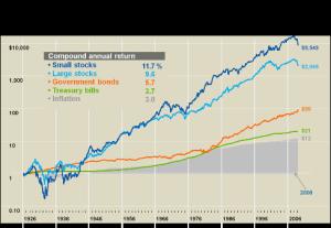 1 Performance_of_stocks,_bonds_and_bills
