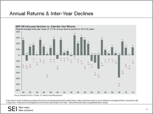 Click on graph to see larger image. The stock market has rather large declines every year.