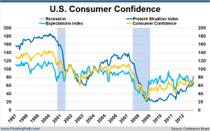 US-Consumer-Confidence-May-2013