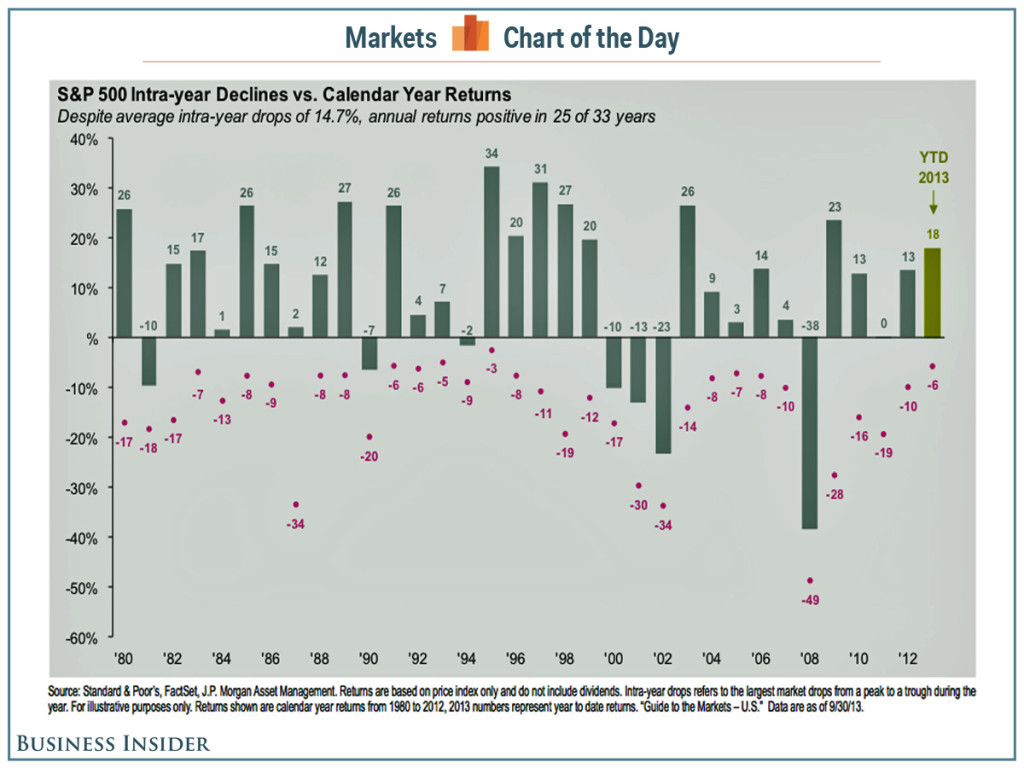 chart-of-the-day-heres-one-chart-every-stock-market-investor-should-pin-to-the-wall