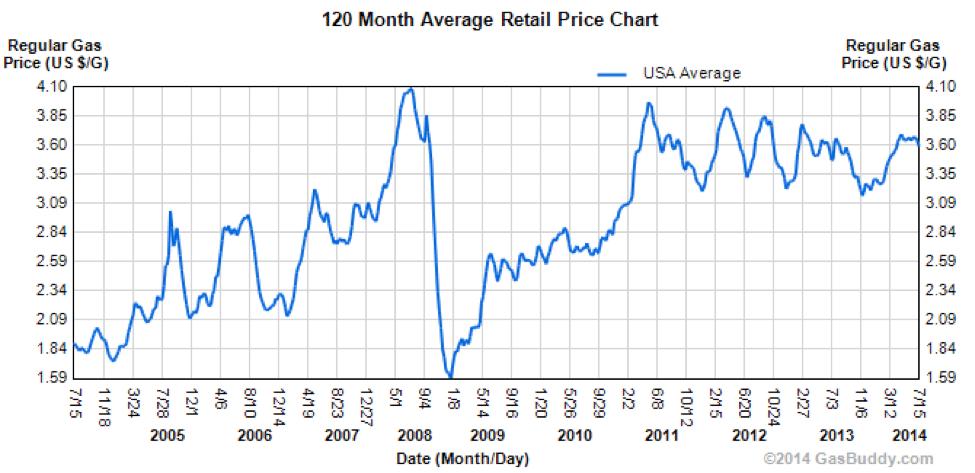 Average Retail Gas Price
