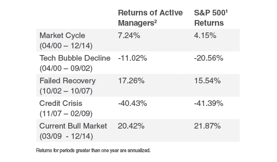 returns-of-active-managers-chart10