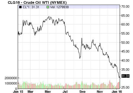 crude oil graph